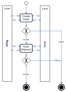 BPMN representation of a business process /moda-ml/images/Buyer-Seller-BPMN.jpg