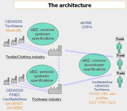 The domain of the architecture according to eBIZ-TCF /moda-ml/images/ebiz-architecture-overview.JPG