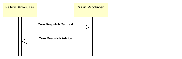 Diagramm A_Deliveryofyarn