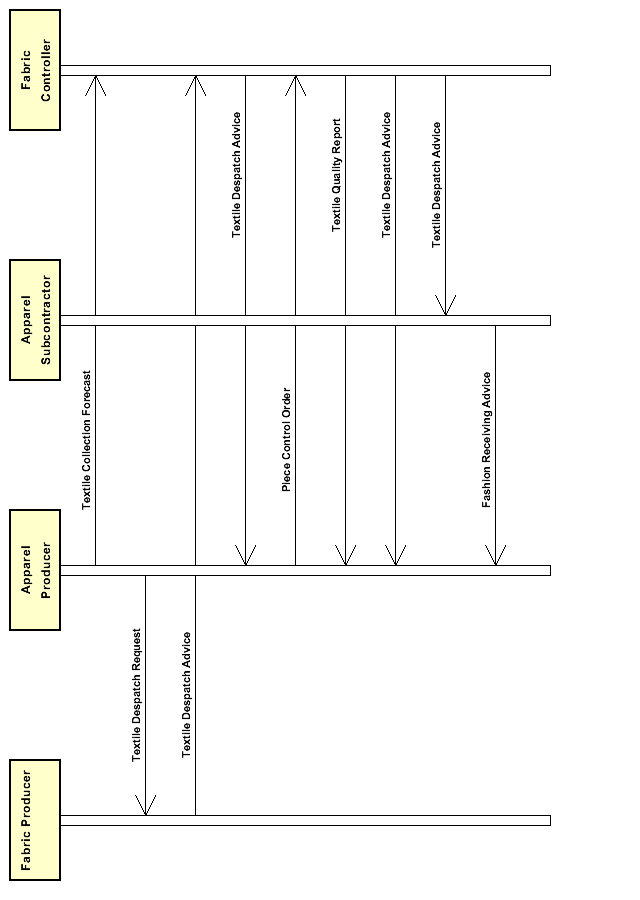 Diagramm A_FabricdeliverywithqualityreportingbyController