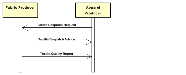 Diagramm A_FabricdeliverywithqualityreportingbyProducer