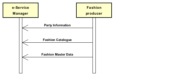 Diagramm A_InitialtransmissionofinformationtoeService