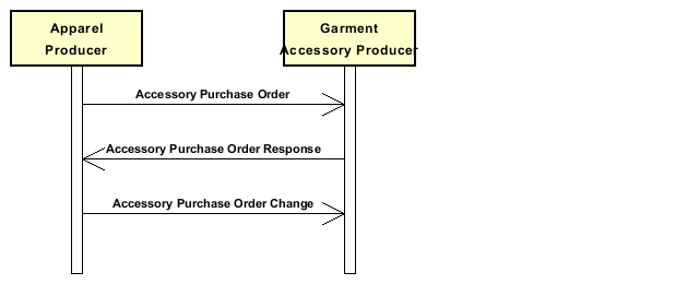 Diagramm A_PurchaseofGarmentaccessories