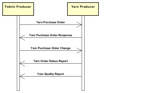 Diagramm A_Purchaseofyarns