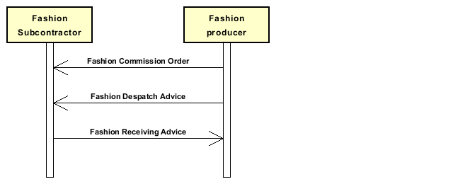 Diagramm A_Subcontractedfashionmanufacturing
